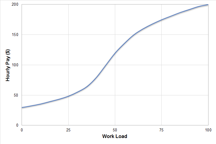 pay vs workload relationship
