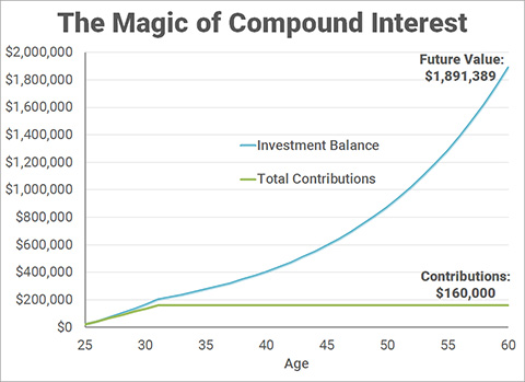 projected return of ira and 401(k)/403(b) investments - invested from 2011-2017