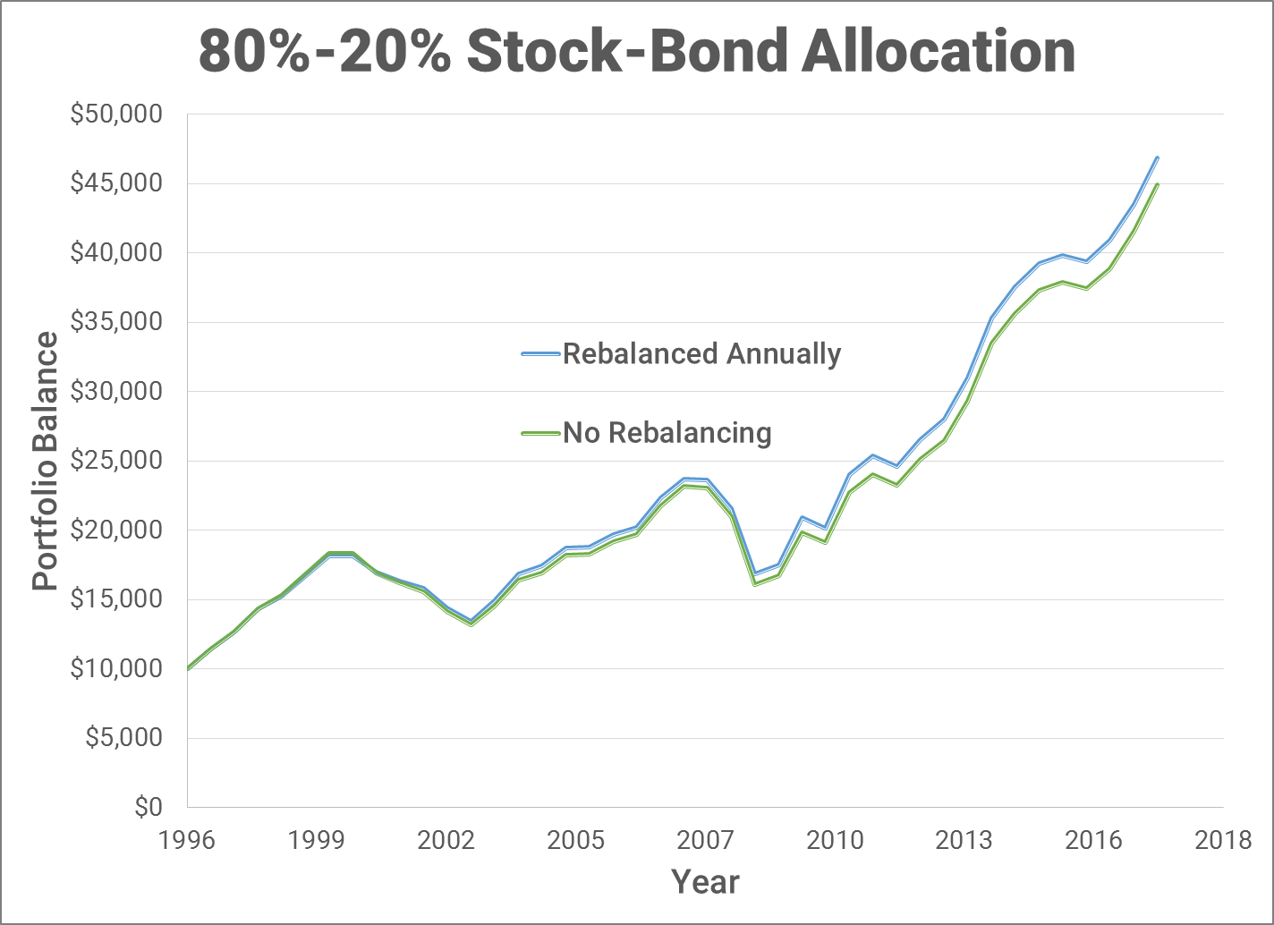 stock bond performance rebalancing example